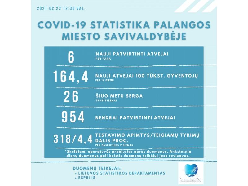 Pirmadienį Palangoje buvo patvirtinti 6 nauji koronaviruso atvejai