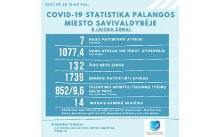 Palangoje patvirtinti 7 nauji koronaviruso atvejai, kurorte COVID-19 serga 32 palangiškiai