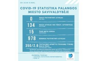 Palangoje sekmadienį COVID-19 nebuvo nustatyta, dar serga 15 palangiškių, nuo pandemijos pradžios virusas  nustatytas 978 palangiškiams