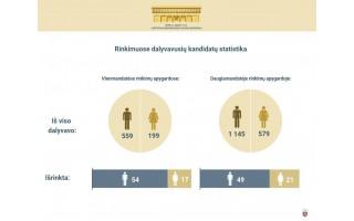 Vyriausioji rinkimų komisija sudarė statistinius Seimo narių portretus