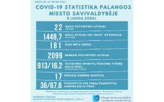 COVID-19 Palangoje ketvirtadienį: 22 nauji atvejai, 181 serga, nuo pandemijos pradžios susirgo 2099 palangiškiai