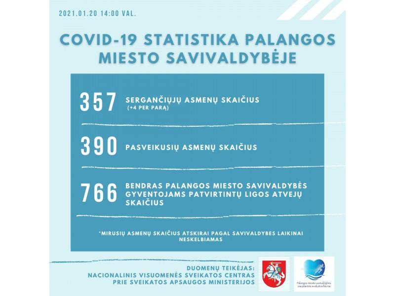 Palangoje nustatyti 4 nauji COVID-19 atvejai, serga 357, pasveiko 390 palangiškių