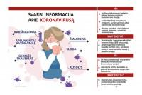 Visa reikalinga informacija apie koronavirusą. Svarbūs kontaktai Palangoje