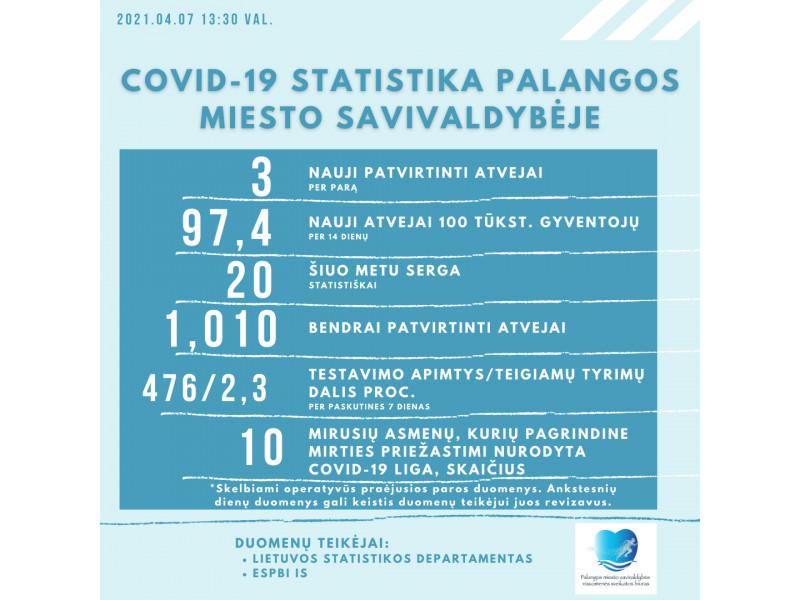 Palangoje antradienį nustatyti trys nauji koronaviruso atvejai, šiuo metu kurorte 20 palangiškių serga šia liga