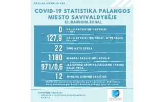 Palangoje koronavirusu serga 22 asmenys, per parą naujų atvejų nebuvo registruota