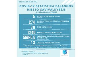 Koronaviruso atvejų daugėja ir Palangoje: trečiadienį kurorte užfiksuoti 5 nauji atvejai, šiuo metu juo serga 38 palangiškiai