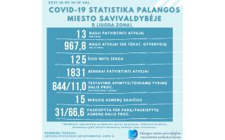 Palanga – vis dar juodojoje COVID-19 zonoje, per parą – 13 naujų atvejų, serga 125 palangiškiai