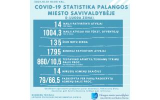 Penktadienį Palangoje – 14 naujų koronaviruso atvejų, šiuo metu kurorte serga  135 palangiškiai,  šalyje šeštadienį – net 2066 nauji atvejai
