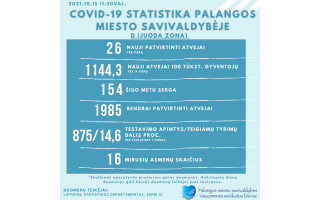 Penktadienį Palangoje – 26 nauji COVID atvejai, 154 serga, nuo pandemijos pradžios –1985