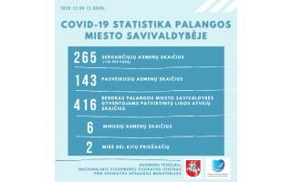 """Per praėjusią parą Lietuvoje patvirtinta 3118 COVID-19 atvejų, Palangos miesto savivaldybėje – 30, """"kovido"""" protrūkis - ir Savivaldybėje"""
