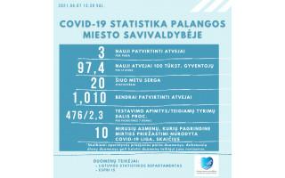 Po Velykų – nemalonus šuolis: Lietuvoje antradienį nustatyta naujų 1116 COVID-19 atvejų, Palangoje – 3