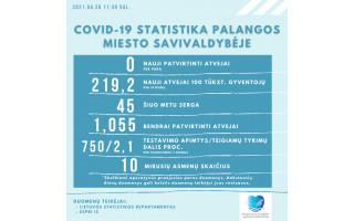 Palangoje pirmadienį naujų koronaviruso atvejų neregistruota, šiuo metu kurorte juo serga 45 asmenys
