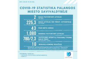 Palangoje registruoti du nauji koronaviruso atvejai. Šiuo metu Palangos miesto savivaldybėje COVID-19 serga 43 asmenys
