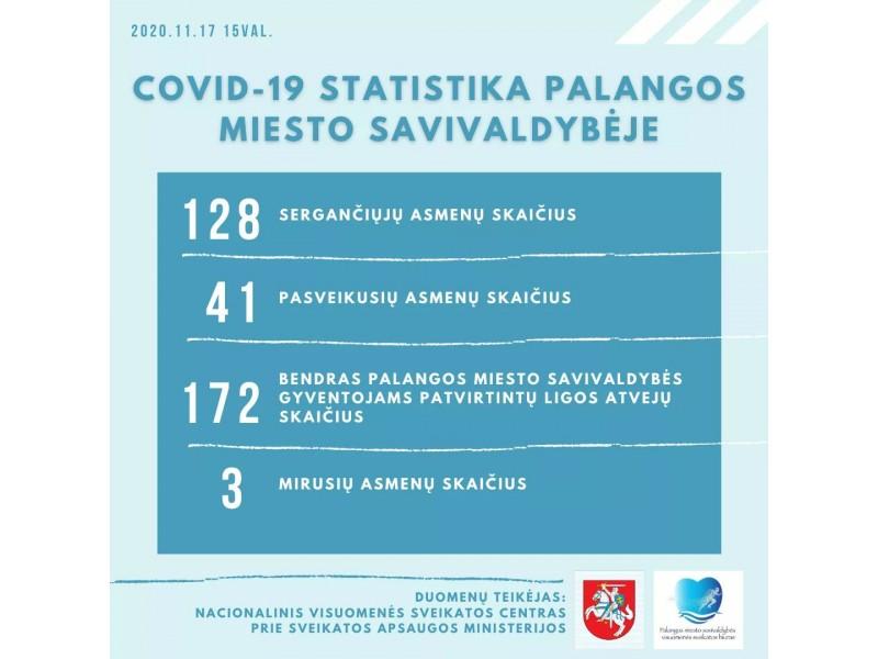 Palangoje COVID-19 antradienį sirgo 128 palangiškiai,3 mirė