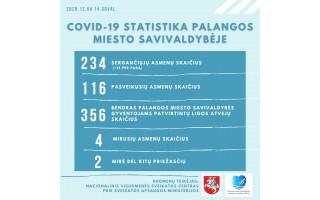 Penktadienį, gruodžio 4 d., Palangoje užregistruota 15 naujų COVID-19 atvejų