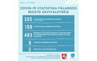 Sekmadienį – 1919 naujų COVID-19 atvejų, mirė dar 10 žmonių, Palangoje – du nauji susirgimai
