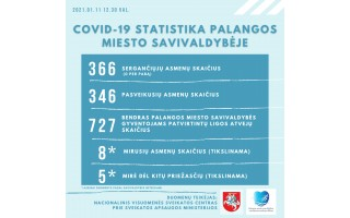 Pirmąkart Palangoje neužregistruota nė vieno COVID-19 atvejo