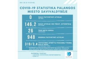 Koronavirusu serga 26 palangiškiai, iki šiol Palangoje nustatyti 948 COVID-19 atvejai