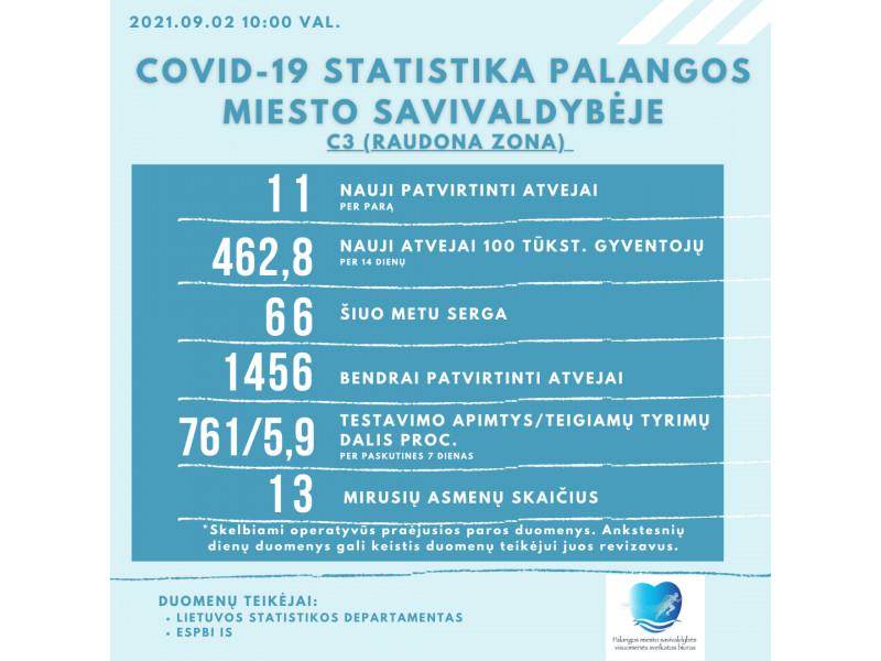 """Vakarų Lietuvoje formuojasi """"juodas"""" COVID-19 debesis – Palangoje ketvirtadienį fiksuota 11 naujų atvejų, serga 66 palangiškiai"""