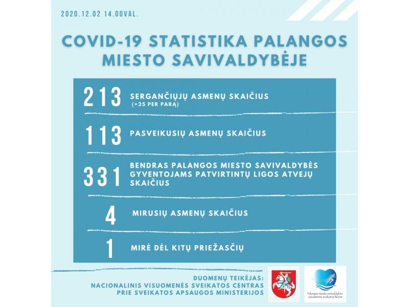 Antradienį, gruodžio 1-ąją, Palangoje užregistruoti 25 koronaviruso atvejai