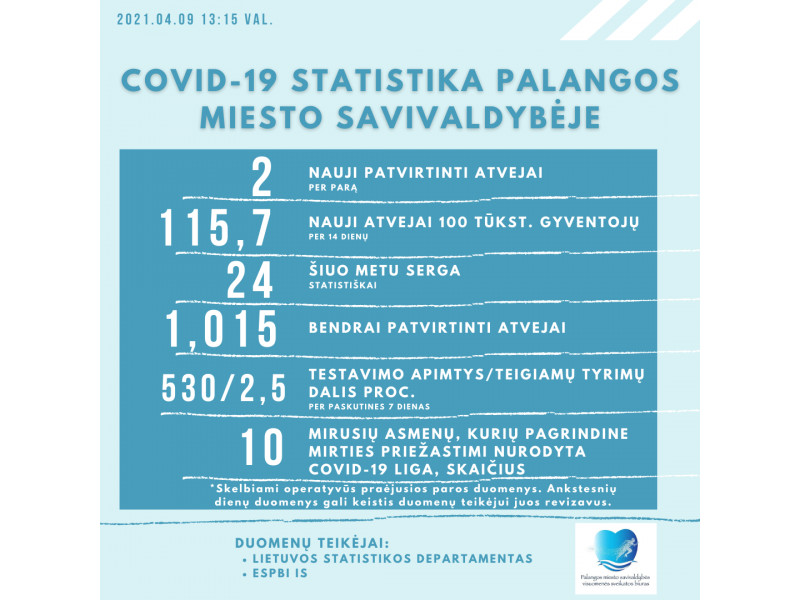 Palangoje ketvirtadienį nustatyti du COVID-19 atvejai, kurorte koronavirusu serga 24 asmenys