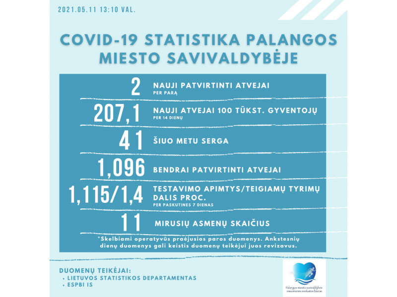 COVID-19 Palangoje: antradienį registruoti du naujai atvejai, dar serga 41 palangiškis