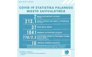 Palangoje COVID-19 serga 37 palangiškiai, nuo pandemijos ligos ja susirgo 1041 palangiškis