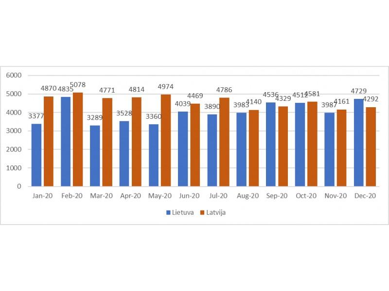 Altero.lv statistika