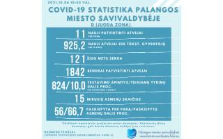 Palangoje trečiadienį nustatyta 11 naujų koronaviruso atvejų, šiuo metu kurorte gydomi 121 žmonės