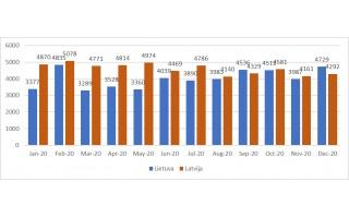 Naudotiems automobiliams įsigyti Latvijoje skolinamasi mažiau nei Lietuvoje ir Estijoje