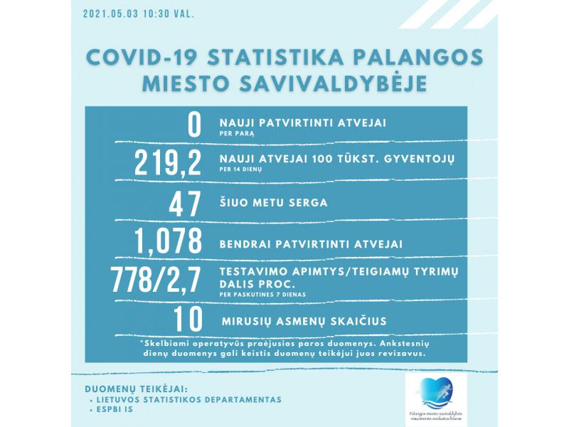 Pirmadienį COVID-19 atvejų Palangoje neregistruota, kurorte dar juo serga 47 asmenys