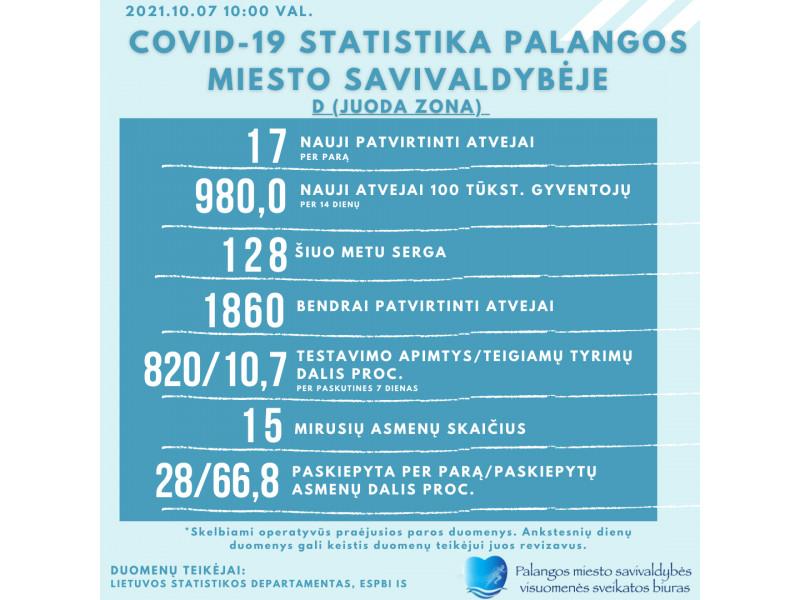 Palangoje ketvirtadienį nustatyta 17 naujų COVID-19 atvejų, šiuo metu kurorte gydomi 128 žmonės