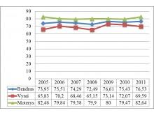 Palangos gyventojų vidutinė tikėtina gyvenimo trukmė pagal lytį 2005-2011 m. (abs. sk.)
