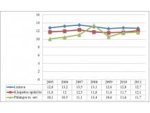 Bendrojo mirtingumo dinamika 2005-2011 m. (1 000 gyv.)