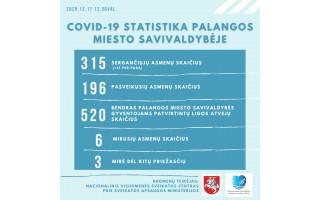 Palanga pridėjo 17 naujų COVID-19 atvejų prie 315