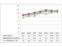 Gimstamumo dinamika 2005-2011 m. (1 000 gyv.)