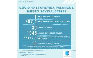 Trečiadienį Palangoje nustatytas vienas naujas koronaviruso atvejis, dar serga 39 asmenys